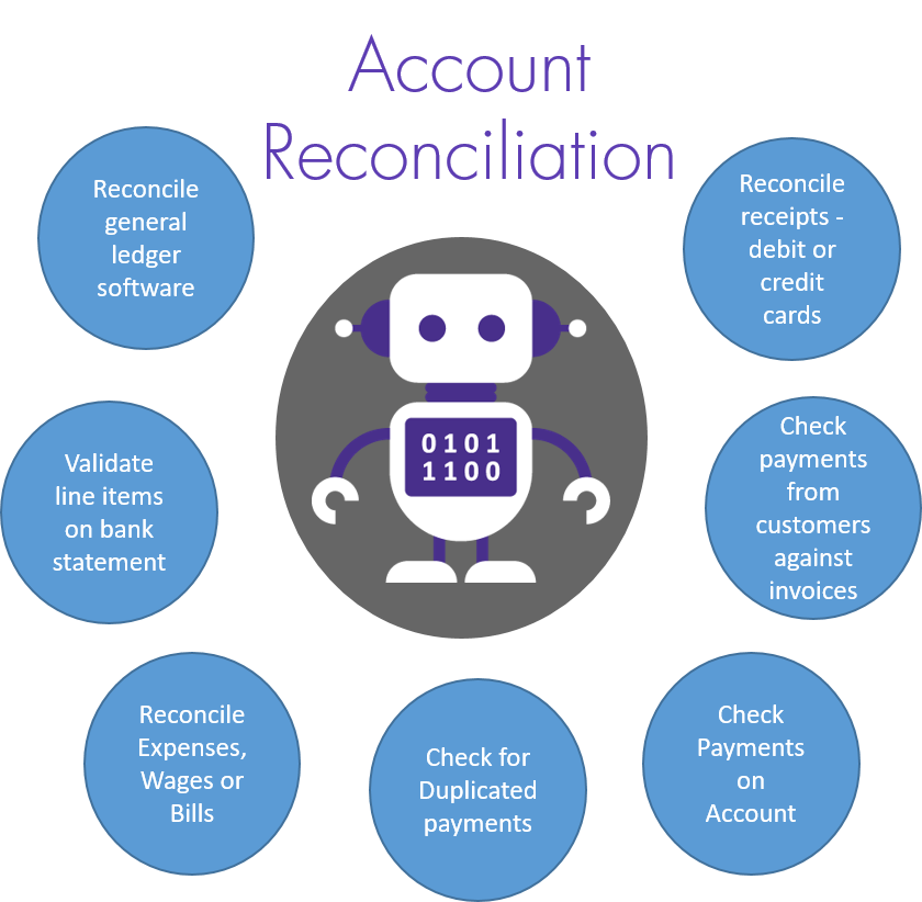 Automated Account Reconciliation Services from Robocloud