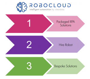 Robocloud Solutions for Process Automation