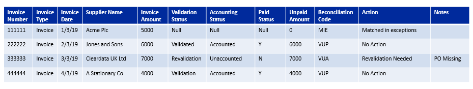 Automated Accounts Statement Reconciliation - RPA